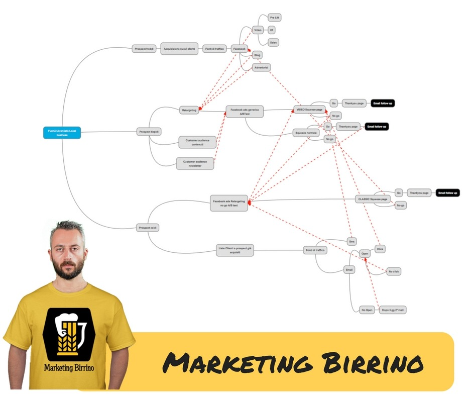 Funnel di Marketing – Per Aziende Locali